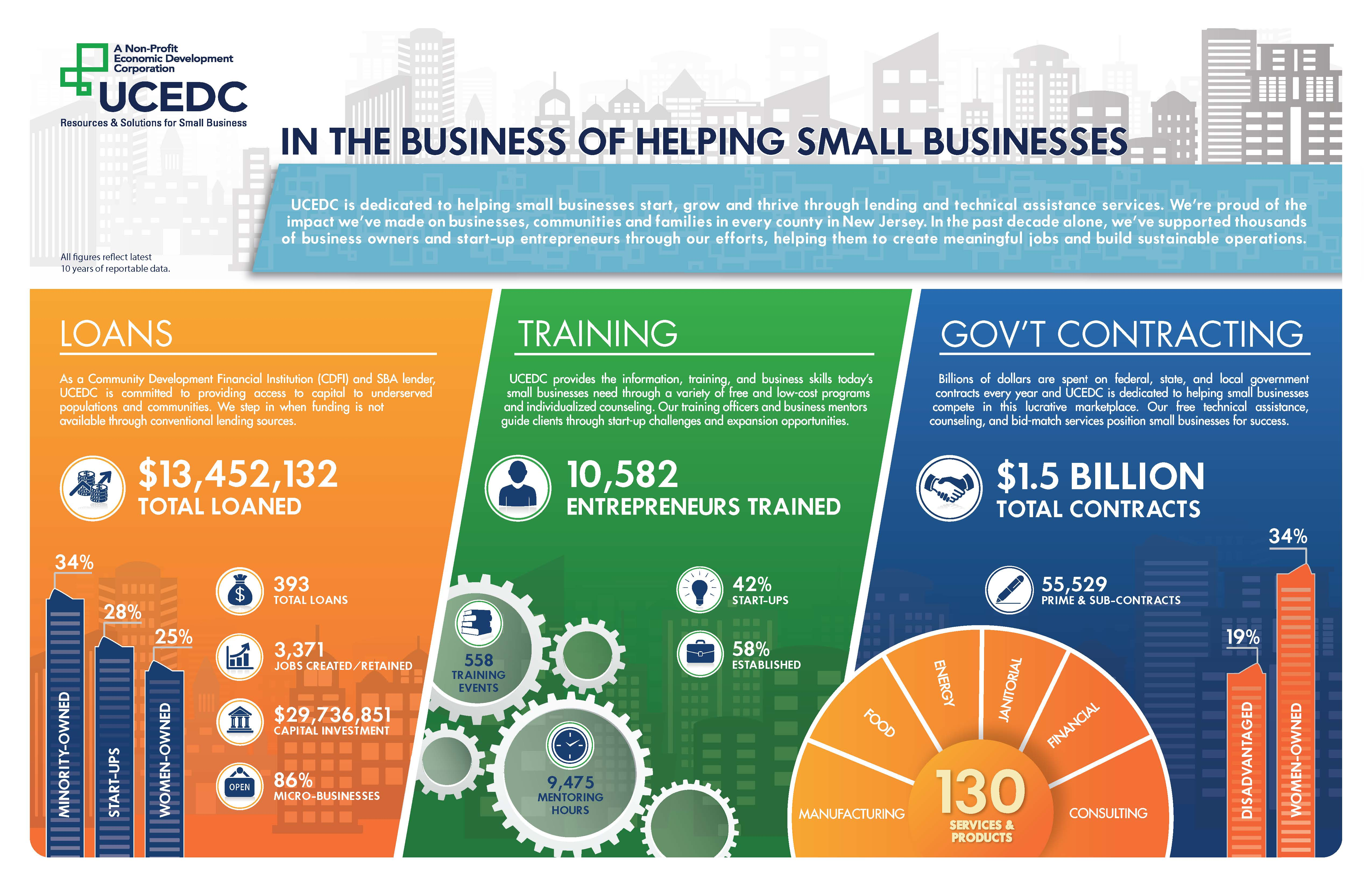 small business in government contracting essay Documenting disparity in minority contracting 511 to obtain government contracts owned businesses in public contracting.